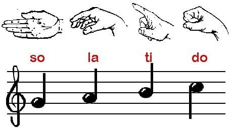 بهترین آموزشگاه موسیقی در کرج-آموزش الفبای موسیقی